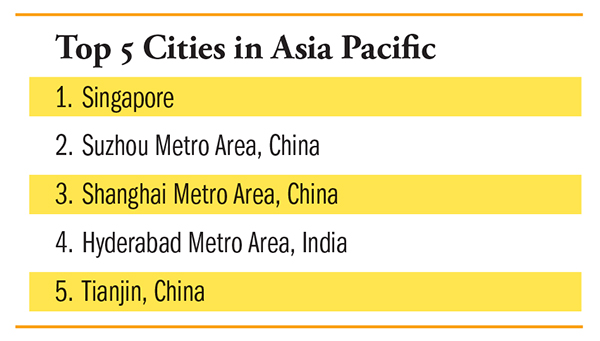Top Cities in Asia Pacific