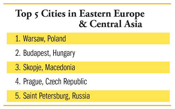 Top Cities in Eastern Europe