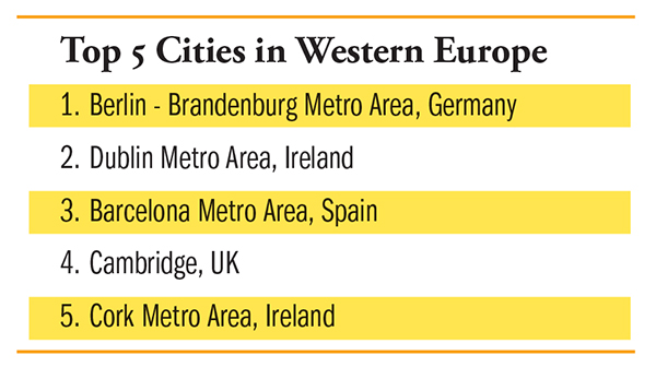 Top Cities in Western Europe