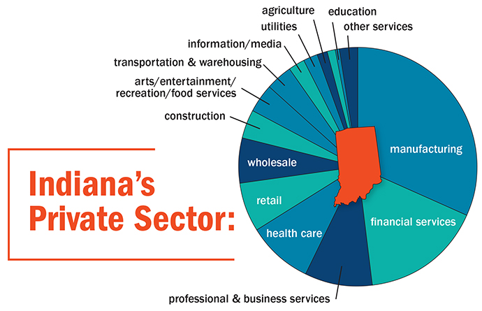 Indiana's Private Sector