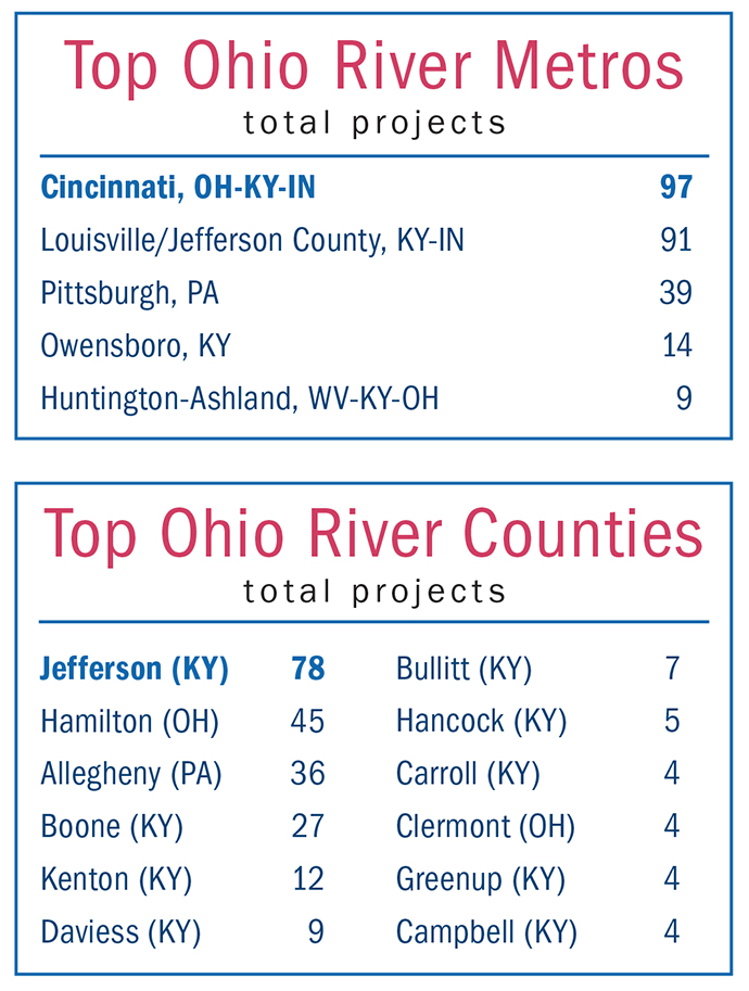 Top Metros and Counties