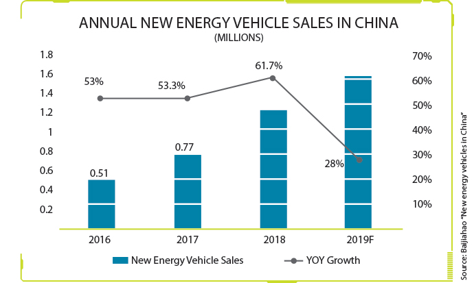 Annual New Energy Vehicle Sales in China