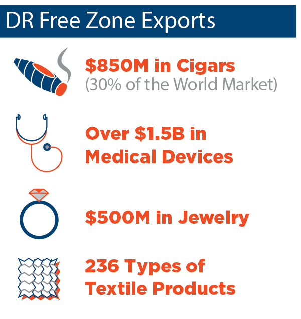 DR Exports