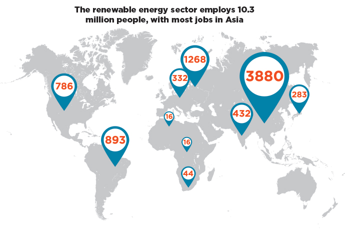 energy sector employment