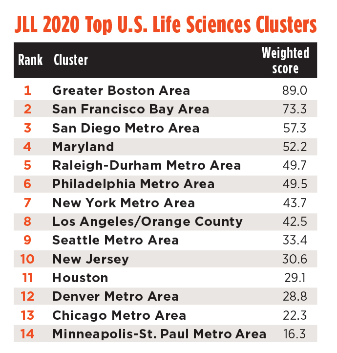 Life Sciences Clusters