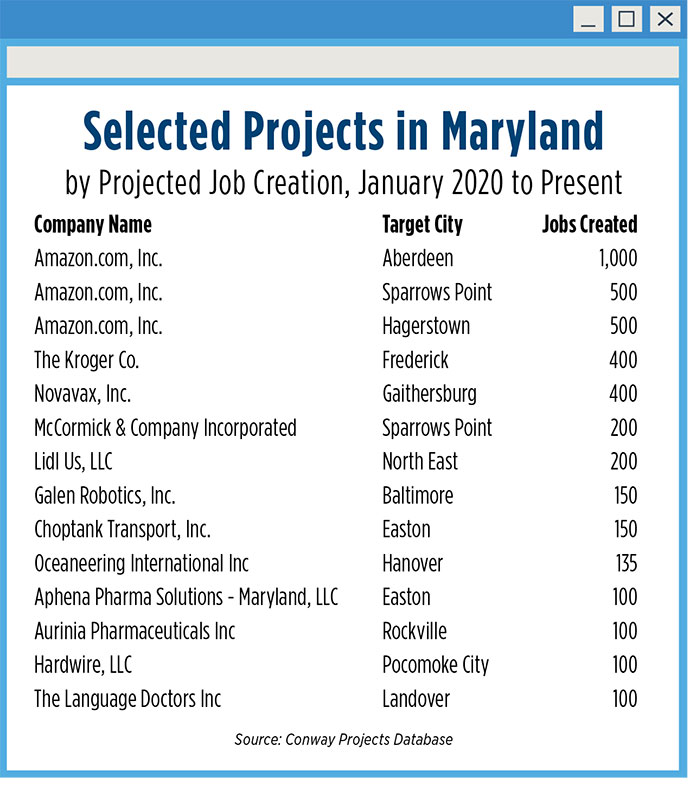 Maryland Projects