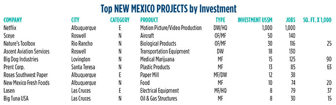 New Mexico Projects