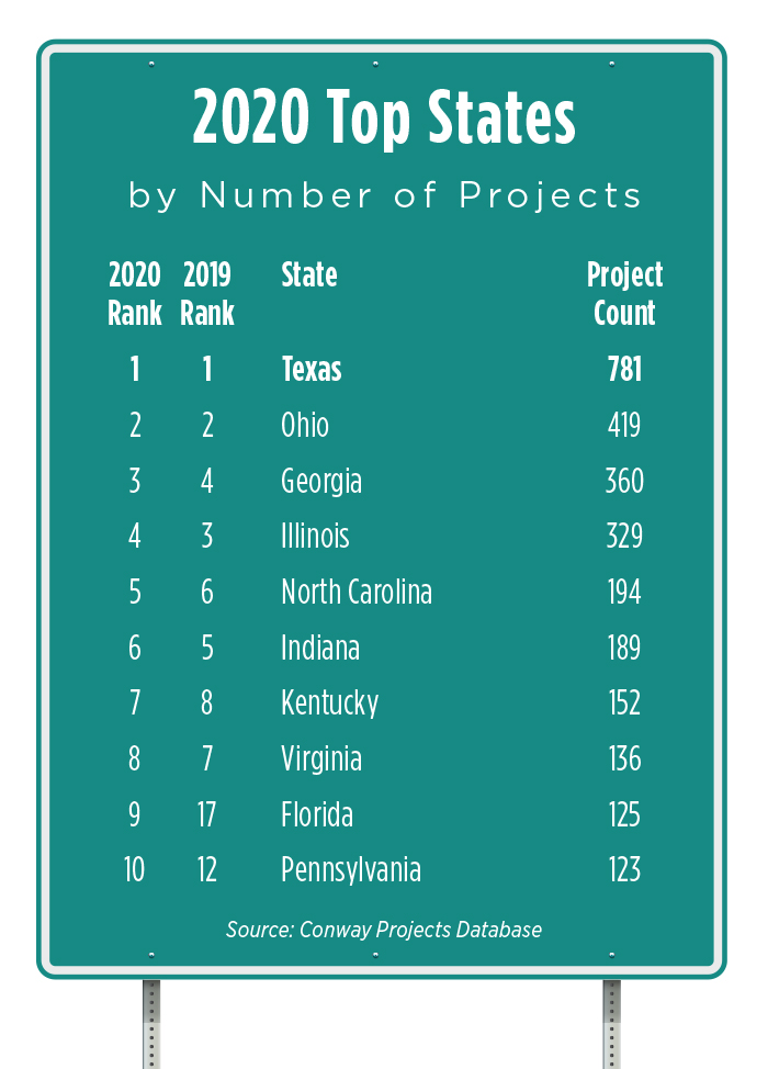 Top States by Project 2020