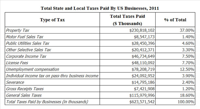 Total State and Local Taxes Paid By US Businesses, 2011