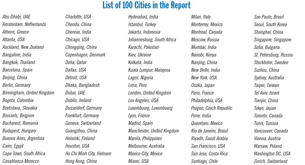 cities ibm