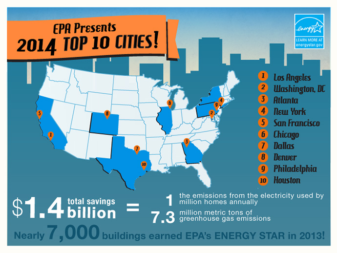 #EE-Top10-Cities