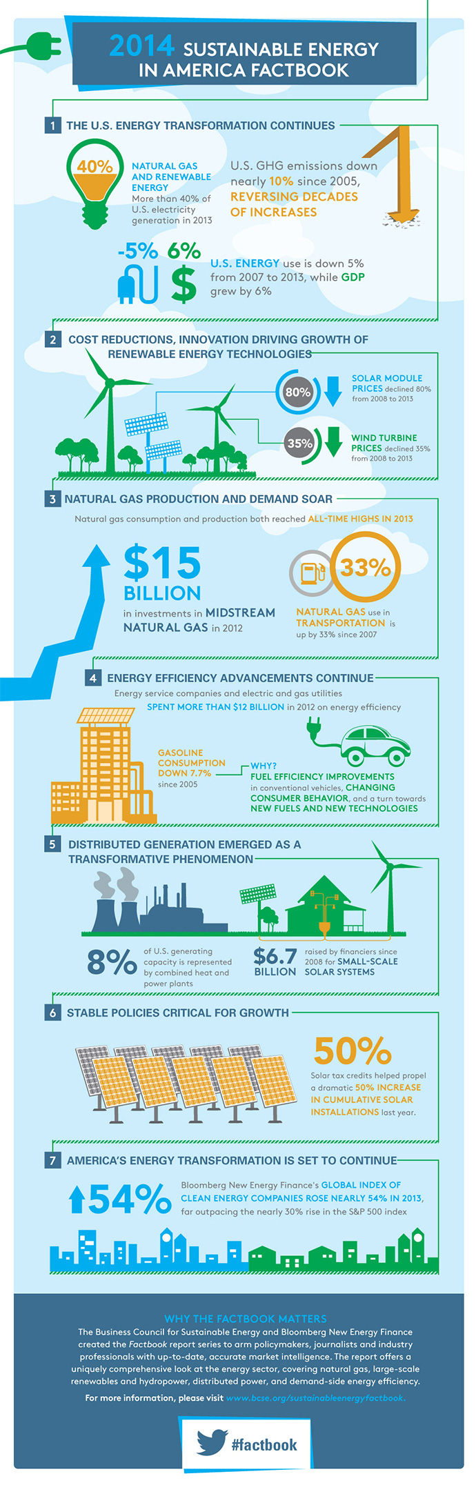 2014-Sustainable-Energy-in-America-Factbook-Infographic