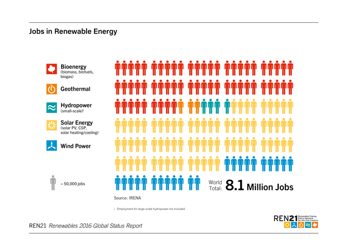 GSR Jobs In Renewables