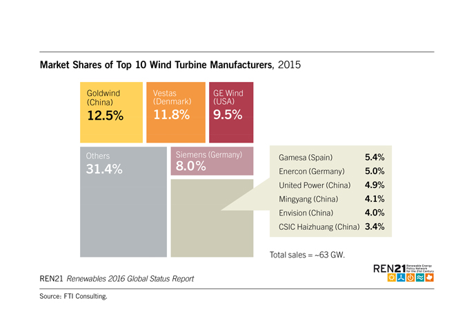 GSR Top Wind Turbine Mfg 2015