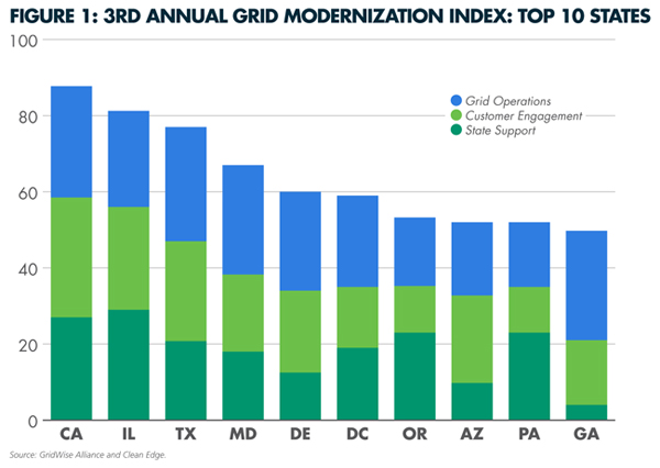 Top 10 GridWise GMI
