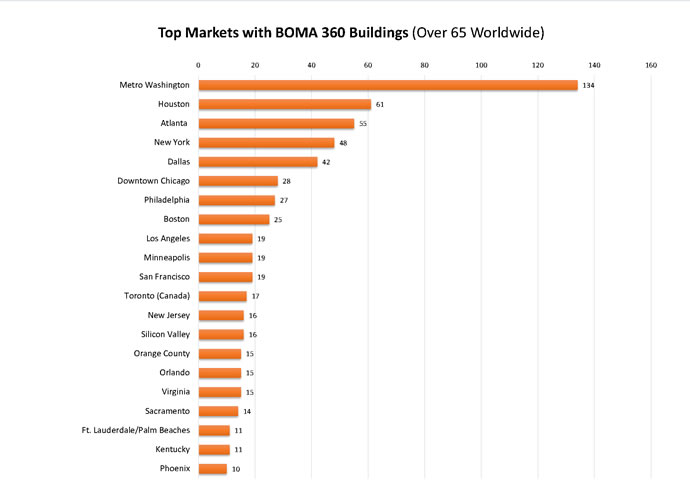 Top BOMA 360 Markets