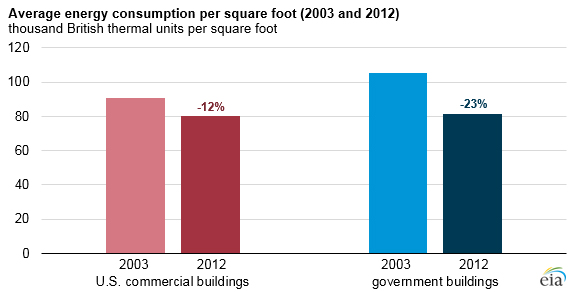 Average Energy Consumption Per Square Foot