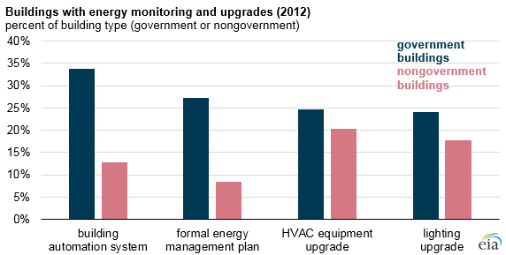 Buildings With Energy Monitoring And Upgrades