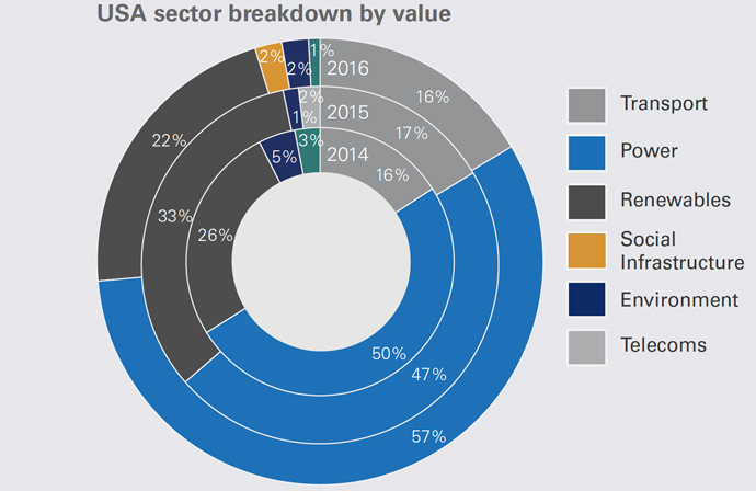 Infra PPP Deals by Sector