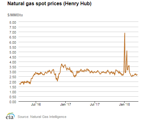 Natural gas forex rate