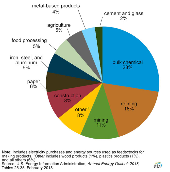 Energy Usage by Industry